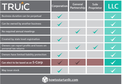 5 Benefits of setting up an LLC?
